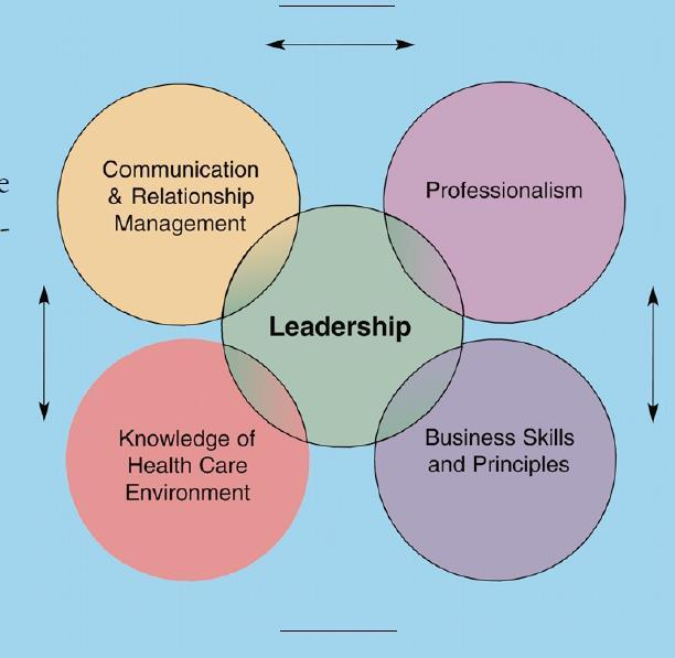 Common core set of competencies for leadership executives in health care Alliance The competencies are captured in a model developed by the Healthcare Leadership Alliance in 2004.