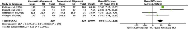 Early Outcomes of Kinematic Alignment in Primary Total Knee Arthroplasty: A Meta-Analysis of the Literature Fig. 2.
