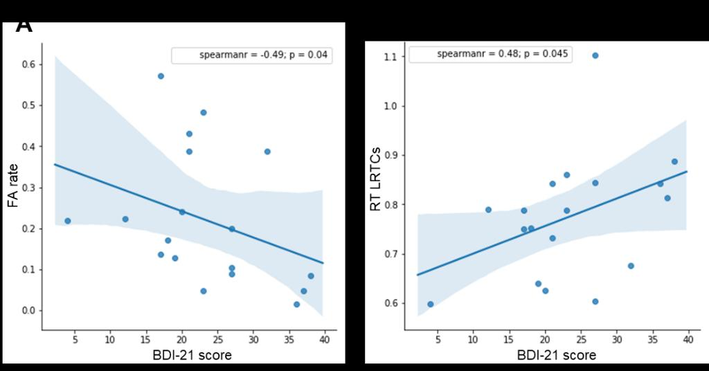Figure 3. BDI-21 score correlations with False alarm rate and reaction time LRTCs in the Go/NoGo task. A) FA rate has a negative correlation with BDI-21 score (rho=-0.49, p=0.