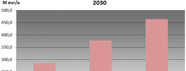 mented. The additional direct costs shown in the Figure 1 indicate that direct costs to achieve the given NETS target varies from 290 to 460 Meur/a in 2030.