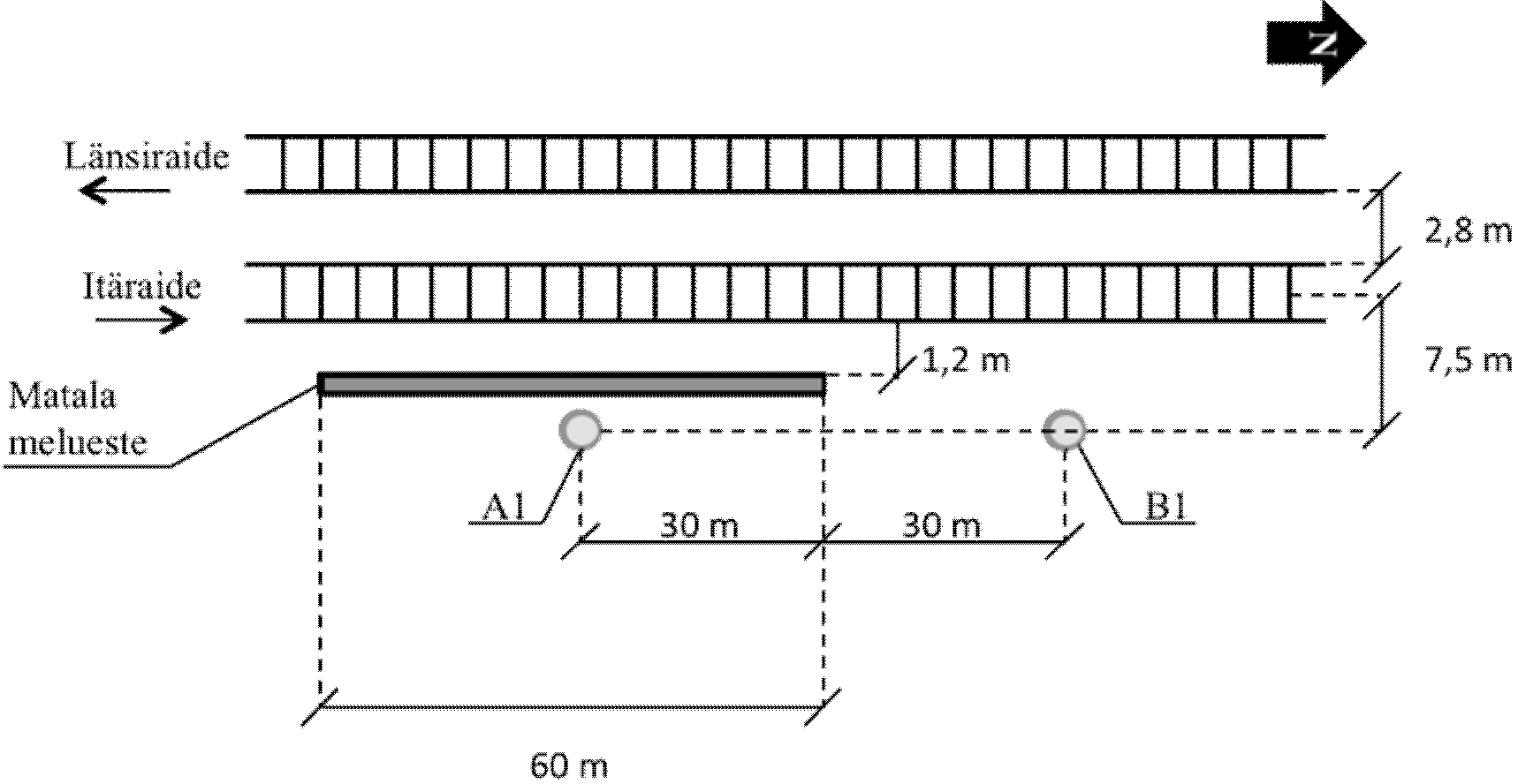 A1 in the processing of the results means the microphone placed at a 7,5m distance behind the barrier and B1 refers to the microphone placed at the same distance, but outside the barrier.