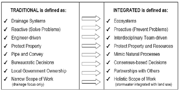 Storm Water Management Typologies and Strategies For Developments in