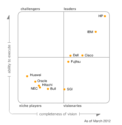 Gartner Magic Quadrant 2012 Blade palvelimet 2012 Cisco