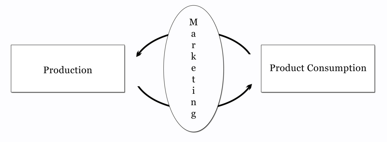 18 silent of many aspects of marketing related phenomena. Additionally, it is pointed out that the marketing mix influences marketing negatively because of its narrow scope and conceptual positivism.