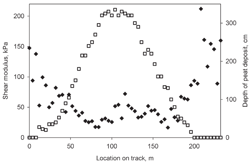 116 Jari Ala-ilomäki Figure 3. Rut depth as a function of shear modulus after one harvester pass on a test track with peat deposit depth varying from 0 to 335 cm. Kuva 3.