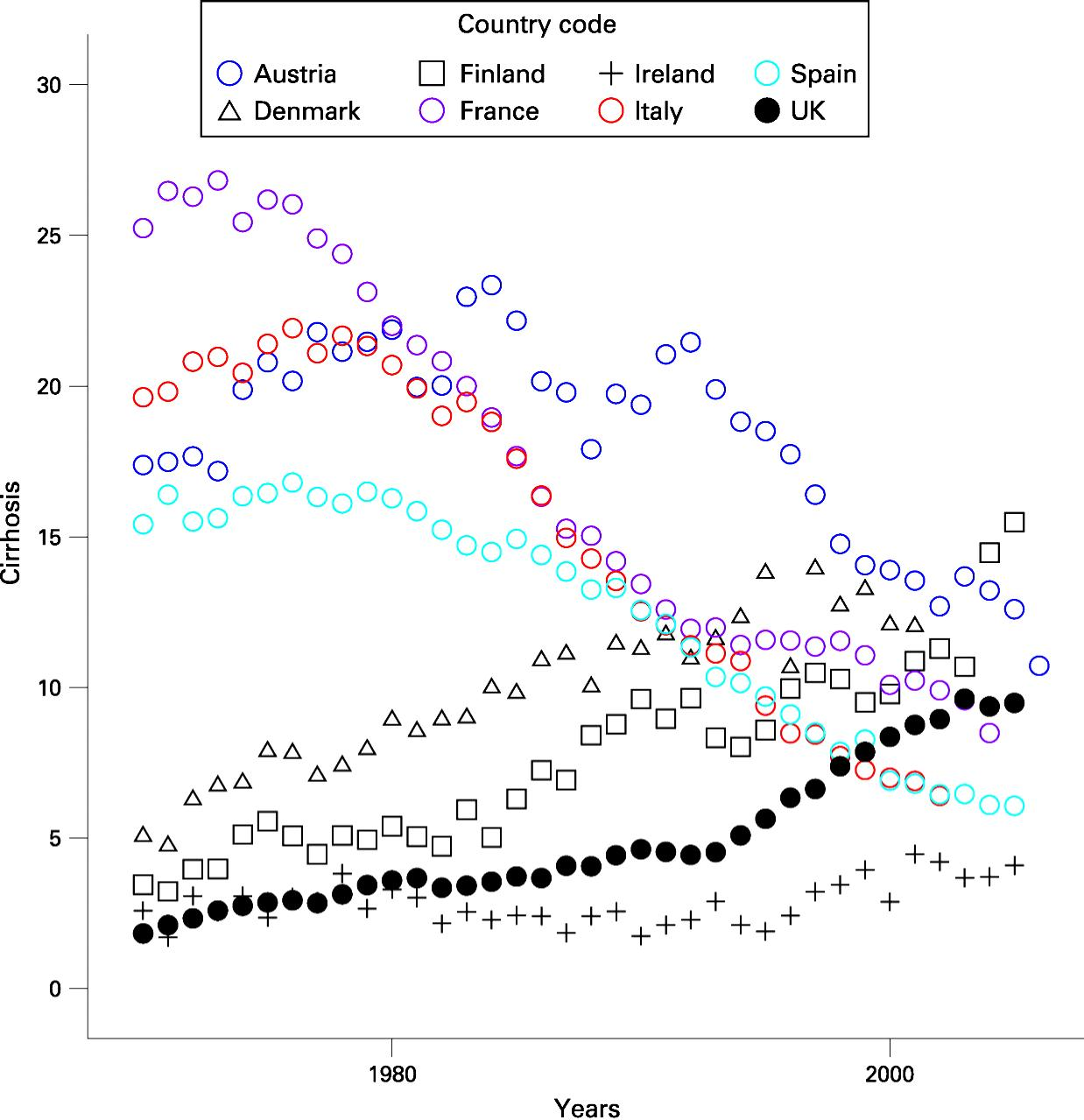 Over the last 30 years standardised cirrhosis mortality rates (cirrhosis deaths/100 000 under the age of 64 years) have