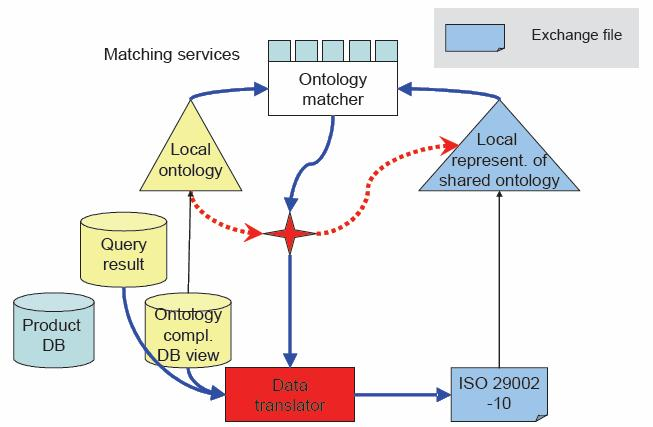 eengineering A layered ontology based service oriented architecture for eengineering Use shared standard ontologies for the exchange of information as far as they exist Respect the local ontologies