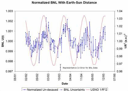 Plot of U(t) for the raw BNL 32Si/36Cl ratio along with 1/R2 where R is the Earth-Sun distance in units of 1/(a.u.)2.