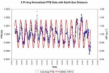 Evidence for Correlations Between Nuclear Decay Rates and Earth-Sun Distance, Jenkins ym.