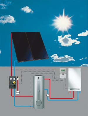 A system with matching components 1 solar collector 1 2 Control unit ic 100/200 3 Pump station