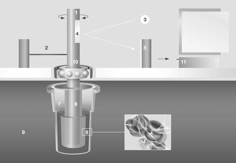 Kuva 1. 1. oscillating axis (+/ 4,75 ) 2. counterforce spring 3. light beam from LED 4. mirror 5. detector (electronic camera) 6. sensor pin 7. cuvette with blood sample 8.