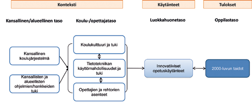Juho Norrena, Marja Kankaanranta ja Marianna Nieminen Kuvio 1. Tutkimuksen viitekehys (esim. Law, Pelgrum & Plomp 2010; Bransford, Brown, & Cocking 1999; Darling- Hammond ym.