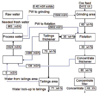 pos. water balances which all are drivers for sociopolitical risks. The simulation results with Thickened tailings management s effects on fresh water usage (Fig.