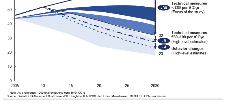 McKinsey 2009 : Pathways to a Low-Carbon Economy