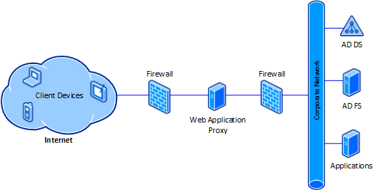 Publish web-based applications through reverse proxy Web Application Proxy AD FS