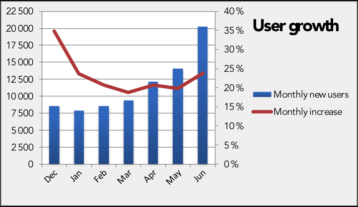 KPI: User statistics User growth accelerates in June, as new registrations take place especially in Sweden (6k) and Netherlands (7k).