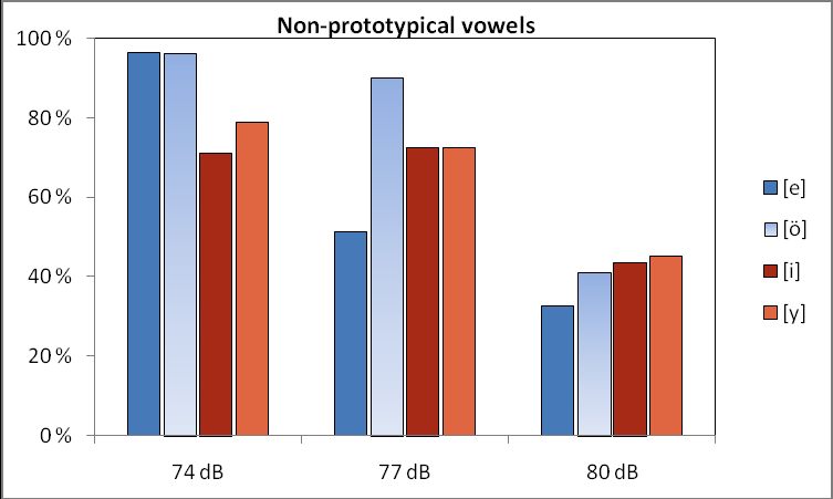 Eerola & Tuomainen: Identification of the Finnish vowels [e:], [i:], [y:] and [ø:] in noise 25 Figure 4: Identification rates (%) for the prototypical /e:/, /ø:/, /i: /, and /y:/) vowels in three