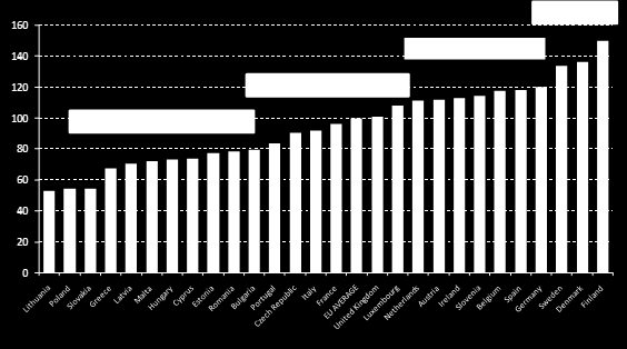 Suomi EU:n paras ekoinnovaattori Eco-Innovation Scoreboard 2012: The overall index from The 2012 annual report of the