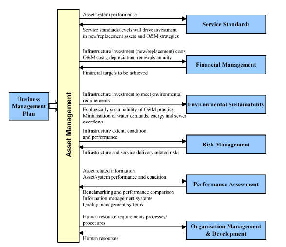3.3.1 Omaisuuden hallinnan prosessi (Queensland Government) Guidelines for implementing total management planning - asset management-overview. WIC/2002/1088 Version 1. Endorsed 01/06/2002.