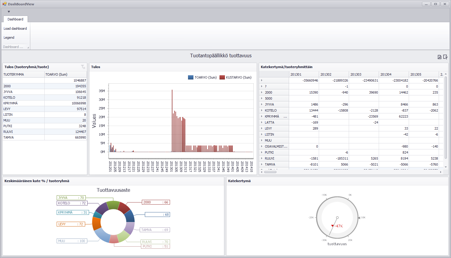Visma L8 Dashboard: