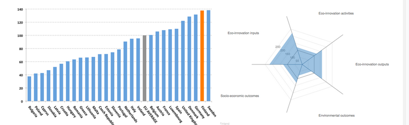 EU Eco-innovation index, 2013 Sweden, Finland, Germany, Denmark, Great Britain, Spain Ekoinnovaatio panokset Ekoinnovaatioaktiviteetit Ekoinnovaatiotuotokset Sosioekonomiset tuotokset