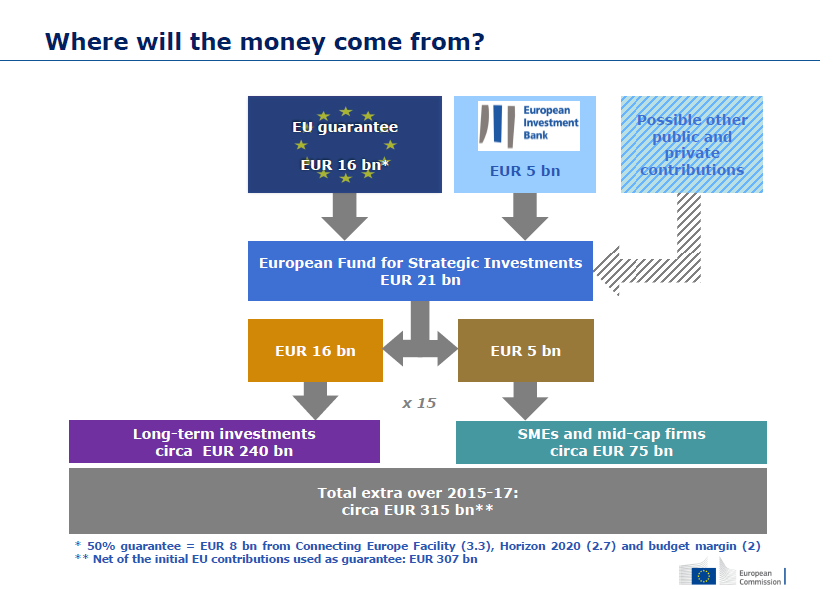 An Investment Plan for Europe 1:15 multiplier effect