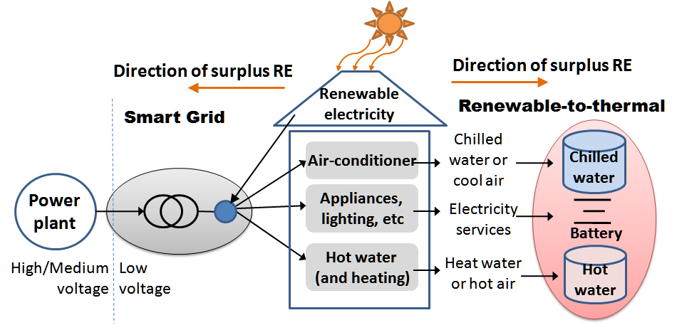 6. Electricity-to-thermal conversion of surplus renewable electricity P.D.