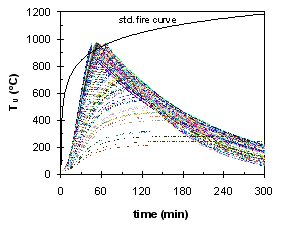 Gas temperature curves calculated