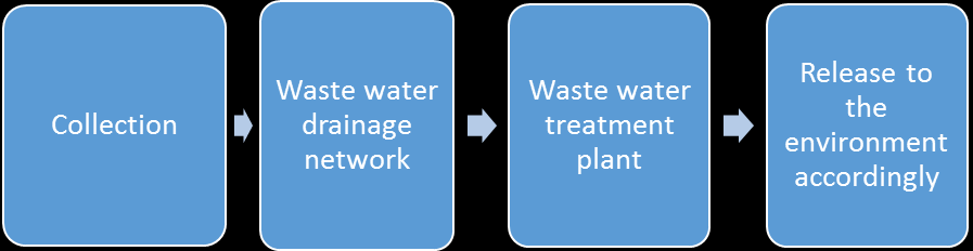 Liite 2 Waste treatment network Water treatment process Biogas production in Portugal According to the biogas barometer from 2008, Portugal has one of the lowest biogas production quantities of the