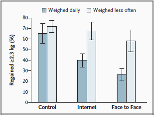 Benefits of self-monitoring Daily weight monitoring helps in weigh loss and weight maintenance (Kayman et al., 1990; Linde et al., 2004; Wing et al.
