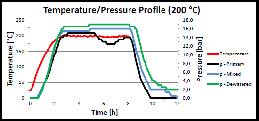Figure 3: temperature and pressure profile for HTC tests with sludge from Stora Enso wwt plant at 200 C (Kube, 2013) The reaction time itself takes six hours.
