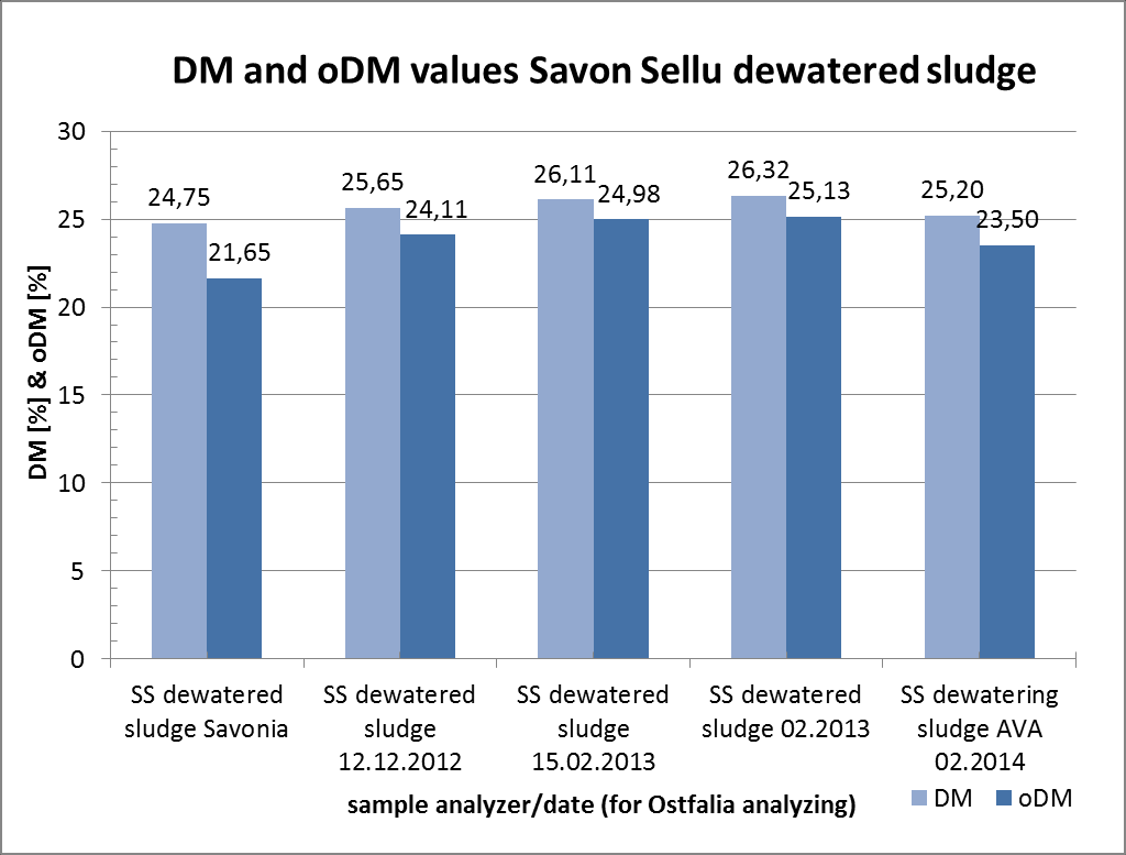 4.2 DM and odm concentration of samples In Figure 25 the DM and odm values for sludge s from dewatered sludge are shown.