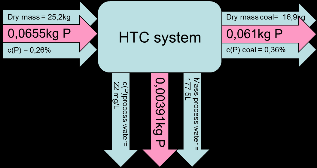 Figure 35: HTC piloting P balance 4.6.