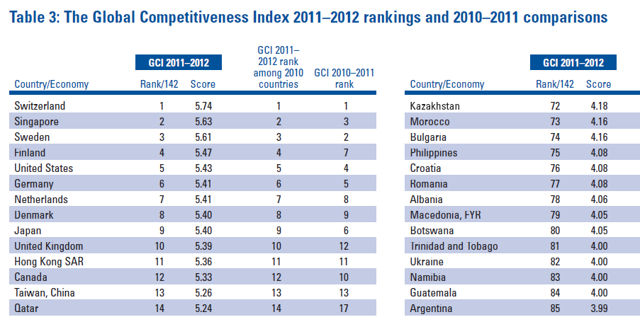 The Global Competitiveness
