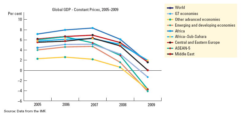 Figure 8 Global GDP (Constant Prices) Broken Down, 2005-09