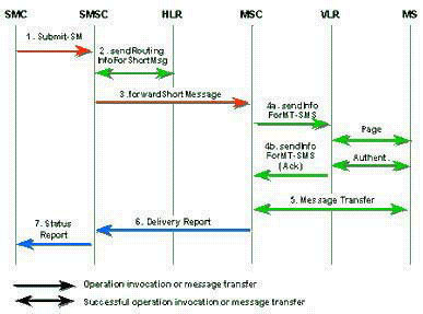 2.3 Mobile-terminated short message (Mt) Mt:n toiminta on seuraava: 1. Lyhytviesti on submitattu SME:ltä SMSC:lle. 2. SMSC saa reititys informaatiota HLR:ltä. 3.