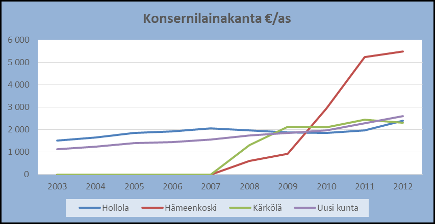 49 Konsernilainakanta /as 2003 2004 2005 2006 2007 2008 2009 2010 2011 2012 Hollola 1 508 1 650 1 854 1 911 2 048 1 955 1 876 1 848 1 954 2 385
