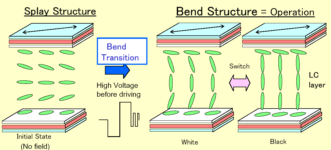 OCB (Optically Compensated Bend) Erittäin