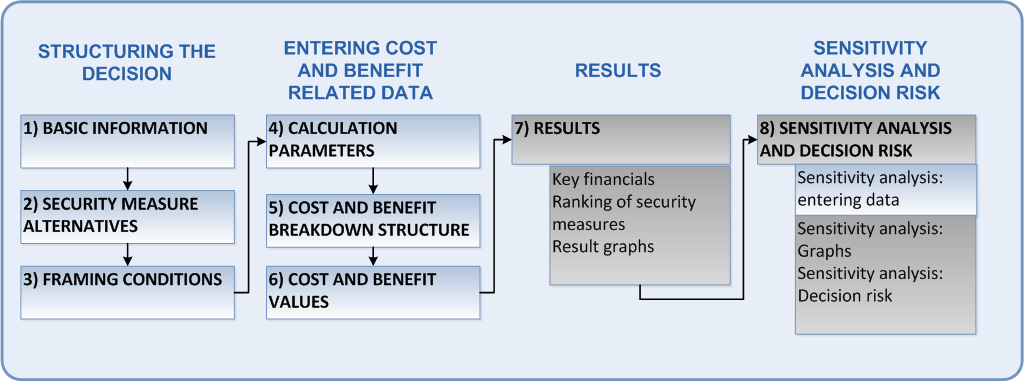 Process Steps of Cost Benefit Analysis There are three major cost and benefit types involved in