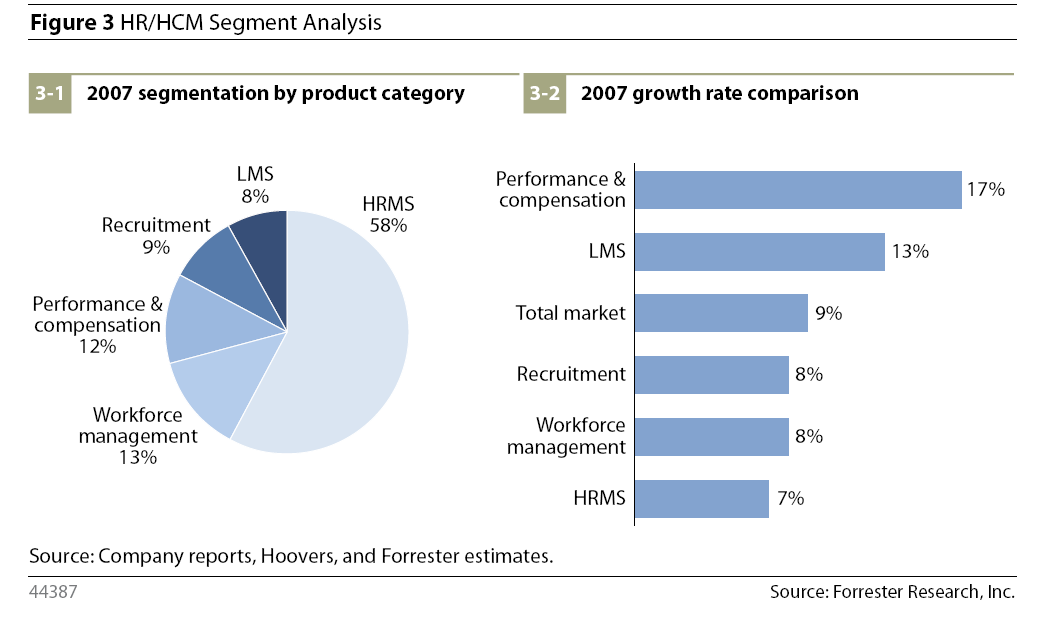Forrester Key Trends: HCM Applications 2008: