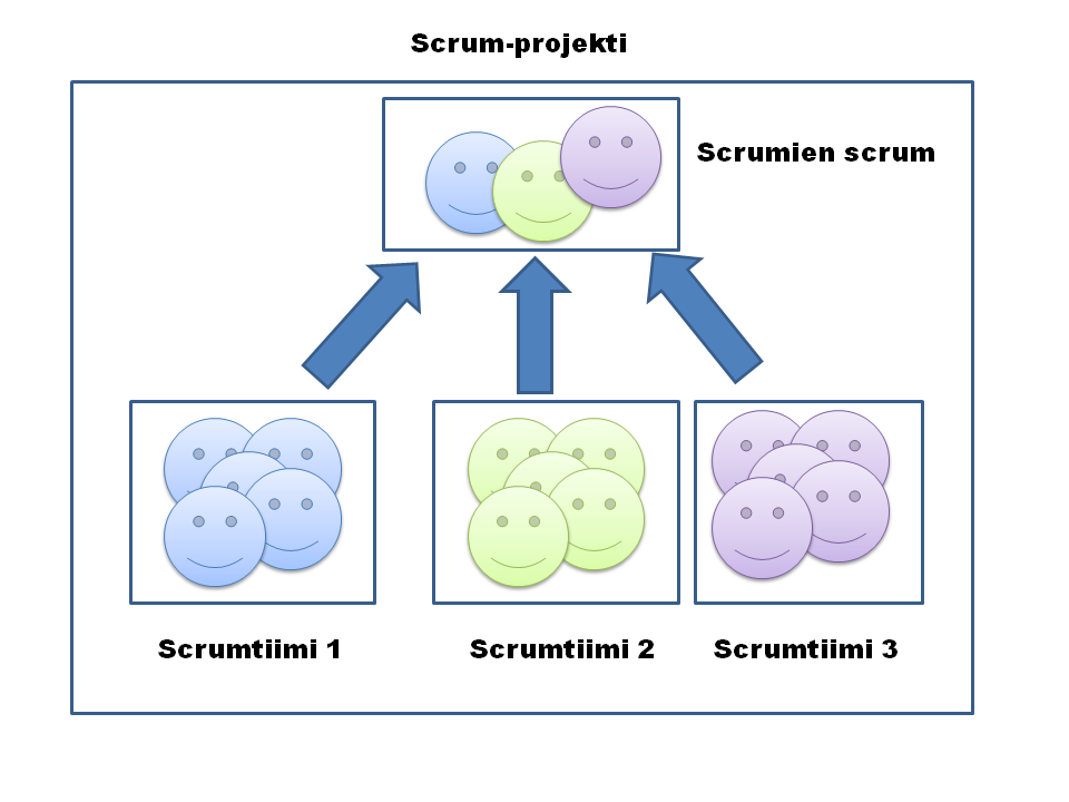 7 Scrumien scrum (engl. scrum of scrums) on useamman scrumtiimin muodostama klusteri.