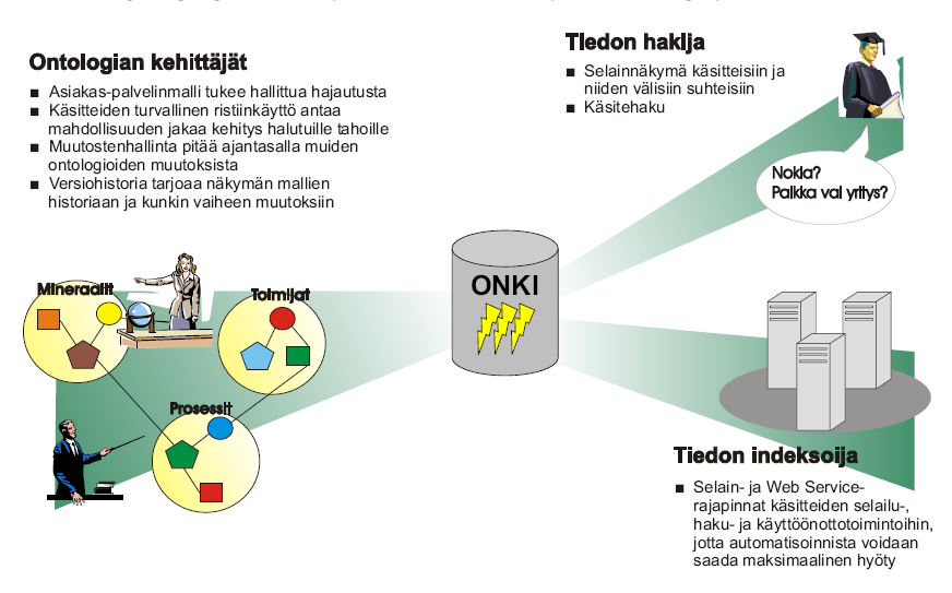 Centralized ONKI Ontology Services 1. Ontology Developers - Colloborative development of interdependent ontologies - Versioning and support for updates 2.