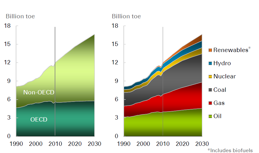 Growing global energy demand - 2030