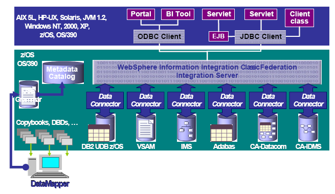 Kuva 15: IMS Remote Database Access integrointi [JiPS + 06]. 5.3.6 WebSphere Information Integrator IMS-tietokantojen integrointiin voidaan IMS JDBC -yhteyden lisäksi käyttää integrointi-ohjelmistoja.