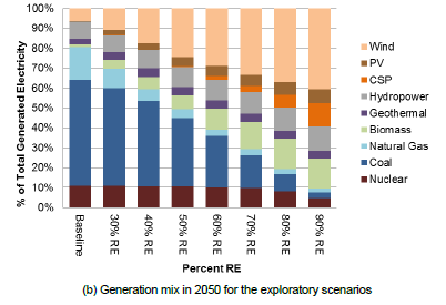 electricity in 2050; Increased electric system flexibility is needed (supplyand