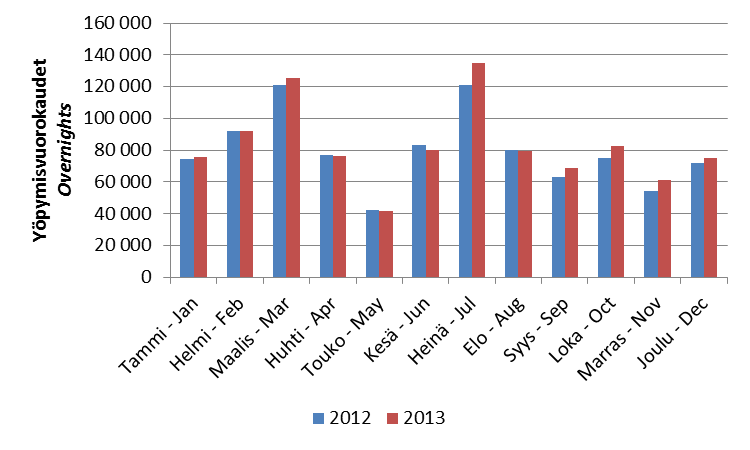 Majoitustilasto Accommodation statistics 6 Kainuun markkinaosuus koko maan rekisteröidyistä yöpymisistä 1995-2013 6 Kainuu s market share of registered overnights in the whole country 1995-2013