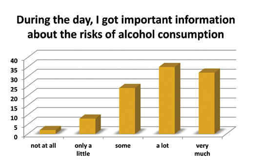Figure 2. Pupils (n=817) opinions after the It Is OK to Stay Sober event on the information they received related to the risks of alcohol.