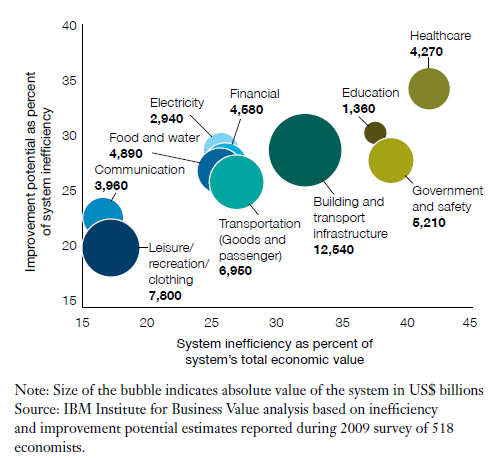 Why are system-level innovations important Key findings from IBM report* An estimated USD 15 trillion or 28 % of global GDP in lost resources globally due to system-level inefficiencies: huge market