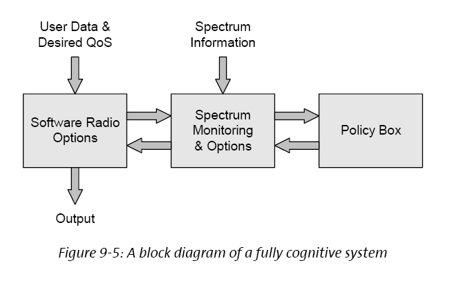 Cognitive Radio System Background CWC has a proven track record on SDR & waveform research First Finnish entity to carry out basic research on SDRs ; started 1997 Waveform specification for Finnish
