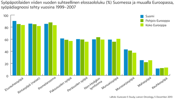 Cancer patient survival rates are amongst the highest in Europe EUROCARE-5: 2014 5-year OS (%) in Finland, Northern Europe